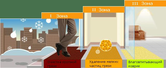 ТМ Коврик - магазин покрытий и ковриков 🛒